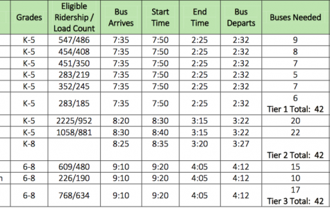 District Alters Start Times for 2018-2019 School Year