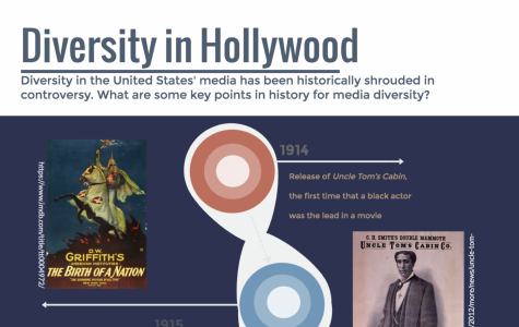 Diversity in Hollywood throughout the last century
