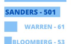 Tumultuous Super Tuesday leaves Sanders trailing a Biden surge