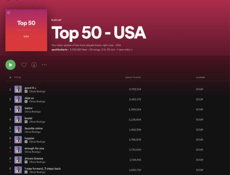 """A """"SOUR"""" treat: Olivia Rodrigo's new album sets world records"""